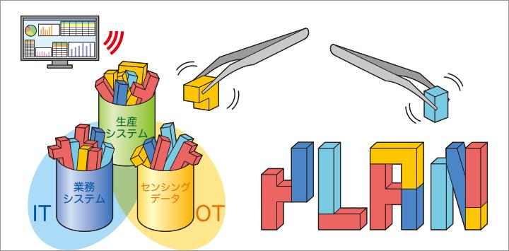 画像: そして統合データベースから複雑に絡み合う要因を分析・見える化して「最適化」アクションを策定。