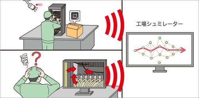 画像: ここまでの仕組みから得られるさまざまな情報を基にシミュレーションを実施。