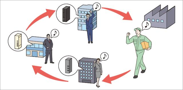 画像: 在庫管理の最適化とサービスレベル向上を実現します。