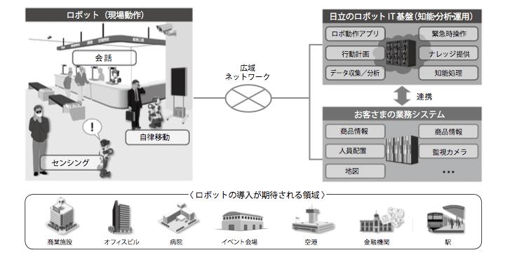 画像: ロボット開発の全体像