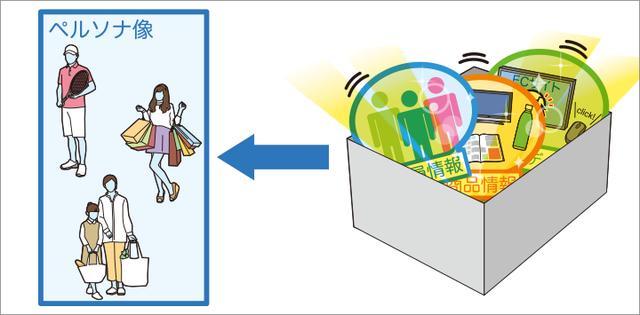 画像: 日立のAIで顧客セグメントを分析し、個々のペルソナ像を抽出。