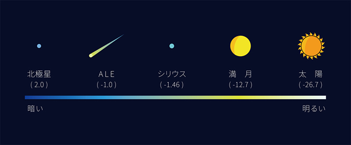 画像: ALEが開発している人工流れ星の明るさレベル。数字は光度を示している。