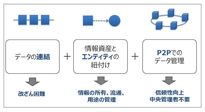 画像: ブロックチェーンの3大要素
