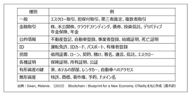 画像: ブロックチェーンで管理できる可能性がある対象の例
