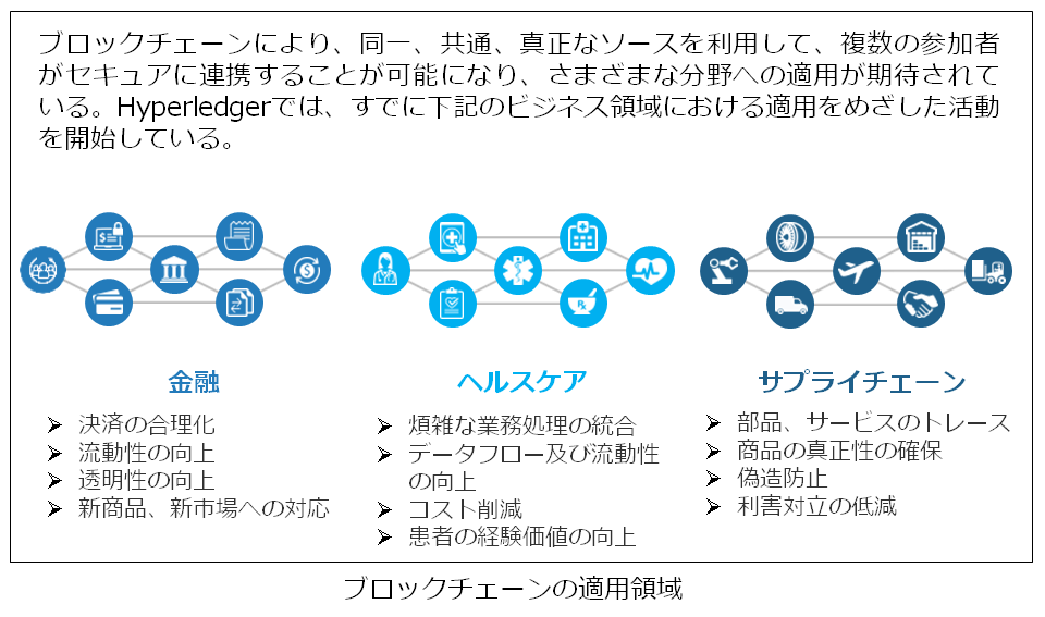 画像: ※本図は、The Linux Foundation作成の図を、日立製作所にて翻訳、加筆したもの。