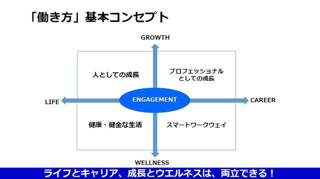 画像: SAPジャパンの働き方基本コンセプト