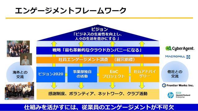 画像: エンゲージメントフレームワーク