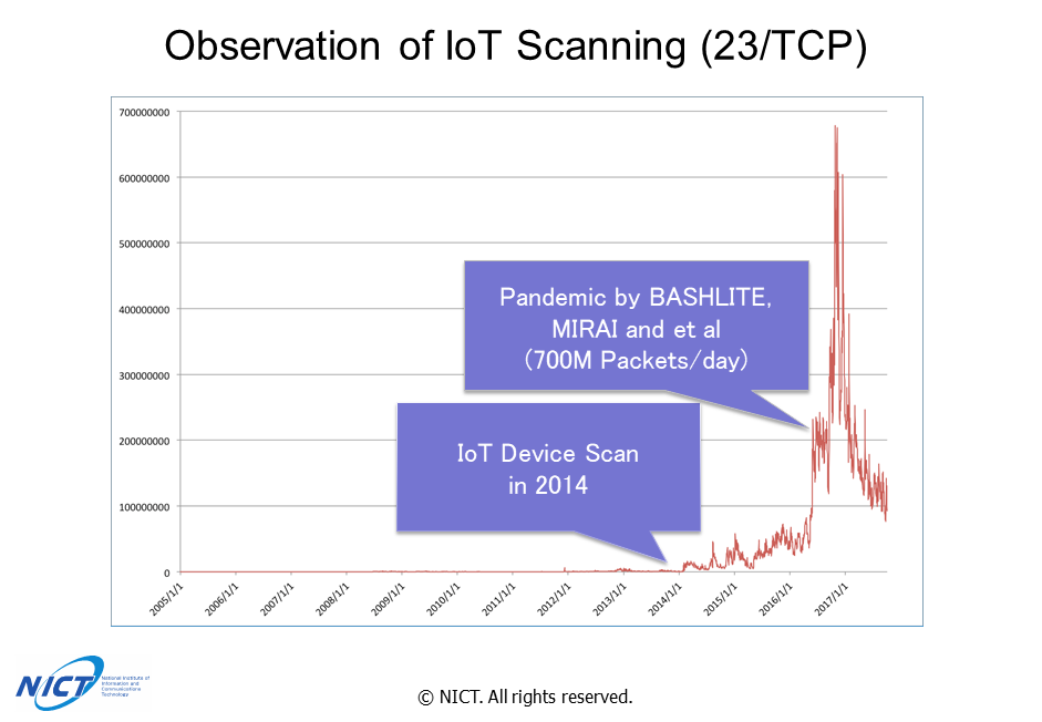 画像: IoTの進展で被害が急激に増えている