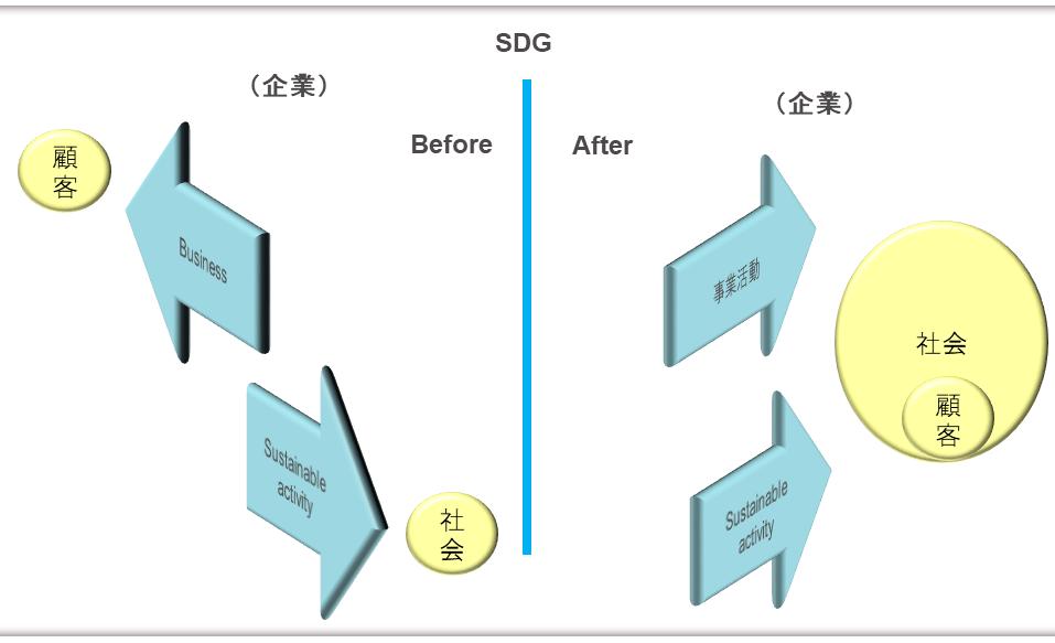 画像: Before / After SDG — 同じ方向を向いたアプローチが可能