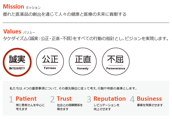 画像: 武田薬品工業のミッションとバリュー (Takeda Sustainable Value Report 2017, p2より)
