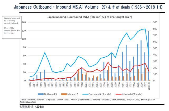 画像: 図1 日本企業のアウトバウンド、インバウンド M&A (アウトバウンド=日本企業が海外企業を買収、インバウンド=海外企業が日本企業を買収)
