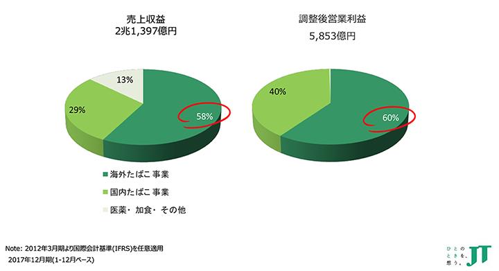 画像: JTグループの売上と営業利益
