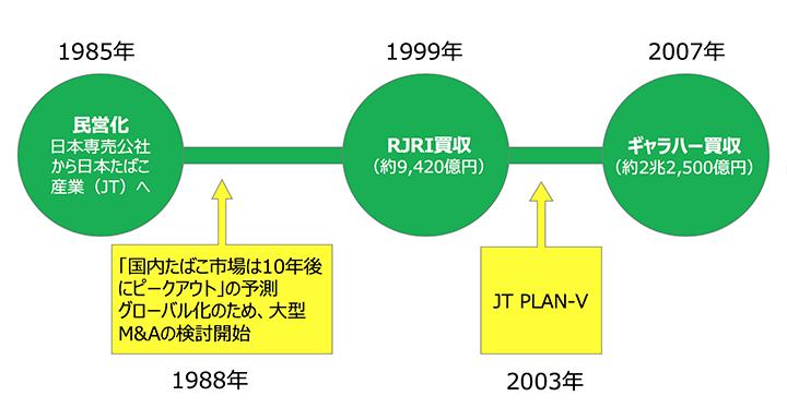 画像: 民営化以後のJTのあゆみ