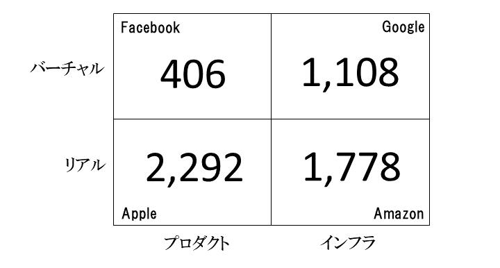 画像: 2017年度売上高(単位:億ドル)[各社アニュアルレポートより] *GoogleはAlphabetとしての数字