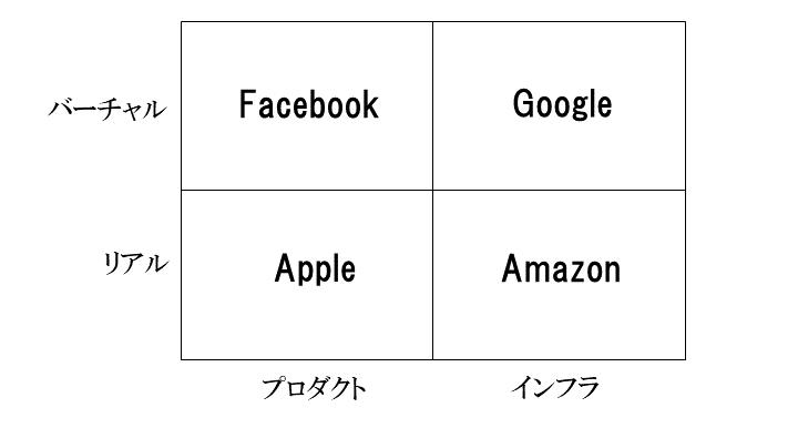 画像1: メガプラットフォーマーの実像を見極める-その1 GAFAはただの上場企業。