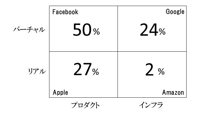 画像: 2017年度売上高営業利益率[各社アニュアルレポートより]