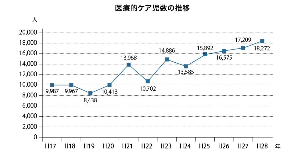 画像: 出典:平成29年度厚生労働科学研究費補助金障害者政策総合研究事業 「医療的ケア児に対する実態調査と医療・福祉・保険・教育等の連携に関する研究(田村班)」報告