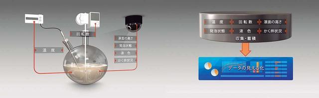 画像: 化学品反応プロセスの解析・デジタル化イメージ かく拌機の回転数や温度をセンサーで検出すると同時に、化学品の液色や液の高さ、発泡状況などをカメラで収集。これらの情報を解析することで、品質安定化やプロセス改善に役立てる
