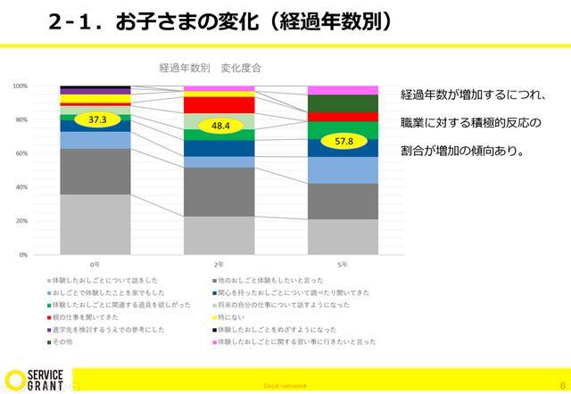 画像: 平野たちが作成した調査結果の一部。これに加え、プロボノ終了後も髙田氏が自身でアンケートの集計ができるよう、表計算ソフトのフォーマットも提供した。