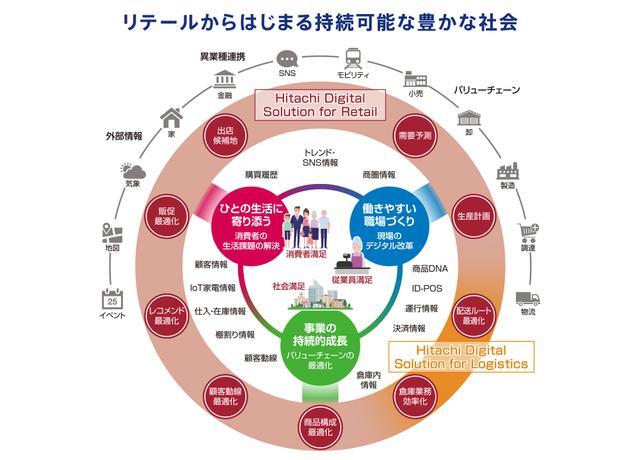 画像: 異業種とのエコシステムで販促施策を進化