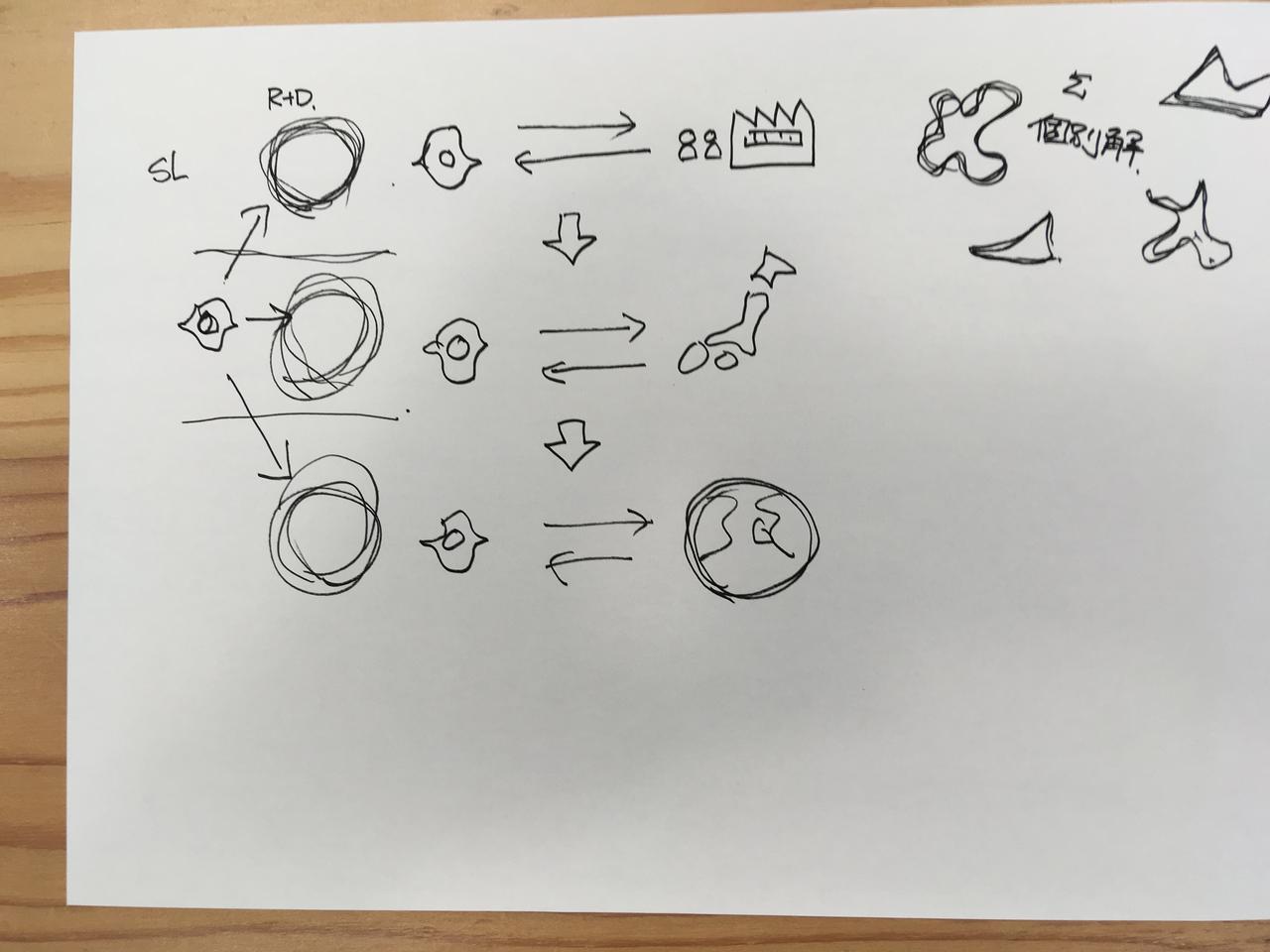 画像: 山崎氏の手描きの説明図