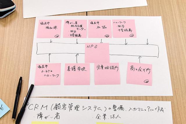 画像3: 「漆器バンク」、「祖父母と孫の林間学校」。最後の30分で生まれたアイデアたち