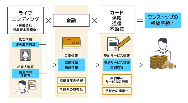 画像: ライフエンディングにおける手続きの効率化(サービスの実施時期は検討中)
