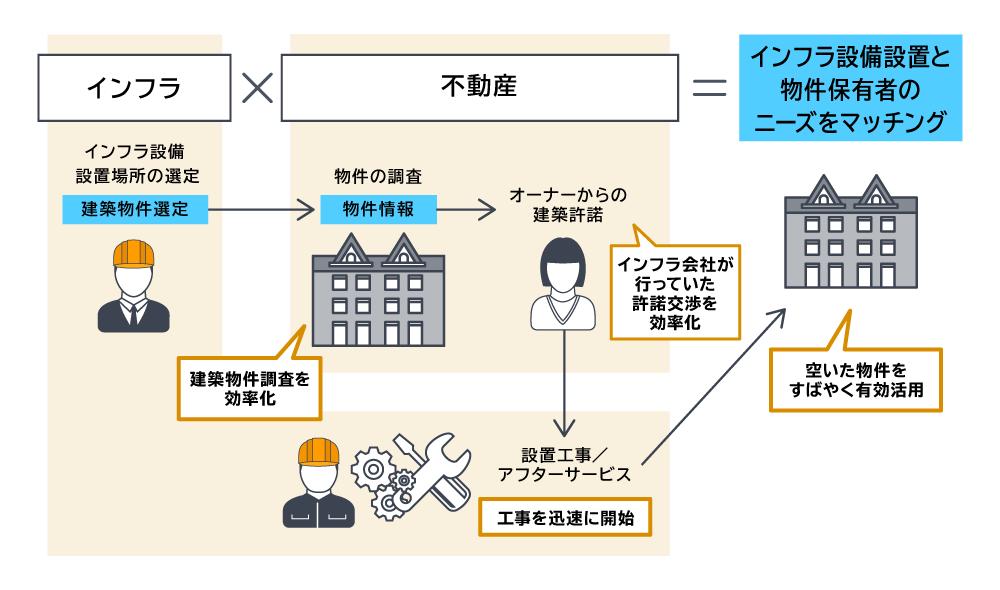 画像: 空き物件・スペースの資産活用を効率化するサービスの概念図。「インフラ」が本文中の通信会社に該当する。(サービスの実施時期は検討中)