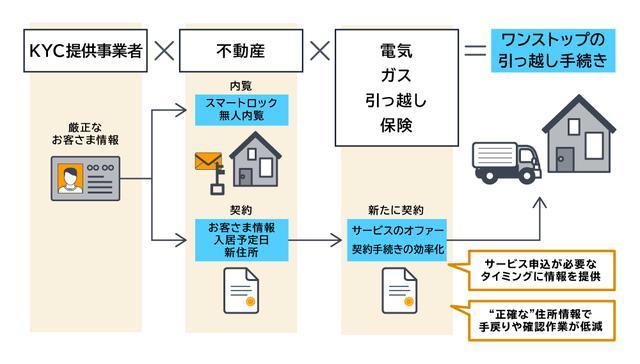 画像: 引っ越し手続きのワンストップサービス(サービスの実施時期は検討中)