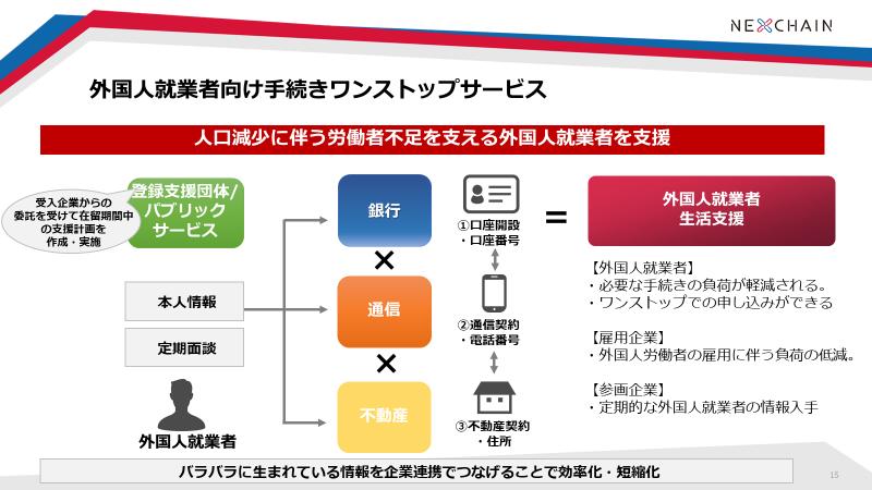 画像2: 外国人就業者を悩ませる、賃貸・口座・通信の契約手続き