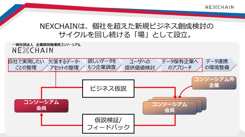 画像: 仮説の立案→検証のサイクルを回し、ビジネス創成へ