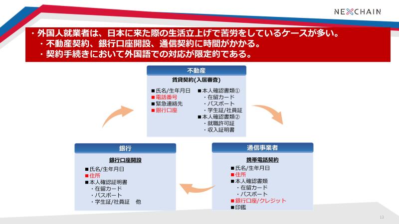 画像1: 外国人就業者を悩ませる、賃貸・口座・通信の契約手続き