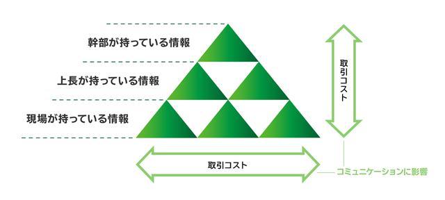 画像: H.A.サイモン著『経営行動』、菊澤研宗著『組織の不条理』をもとに作成。