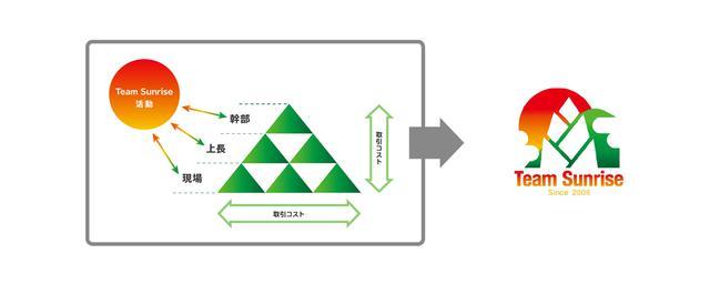画像: Team Sunriseの活動イメージ(左)から佐藤らが考案したロゴマーク(右)。
