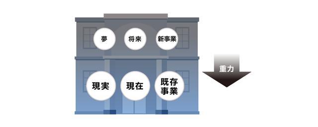 画像: 西口尚宏、紺野登 共著『イノベーターになる 人と組織を「革新者」にする方法』を参考に作成。