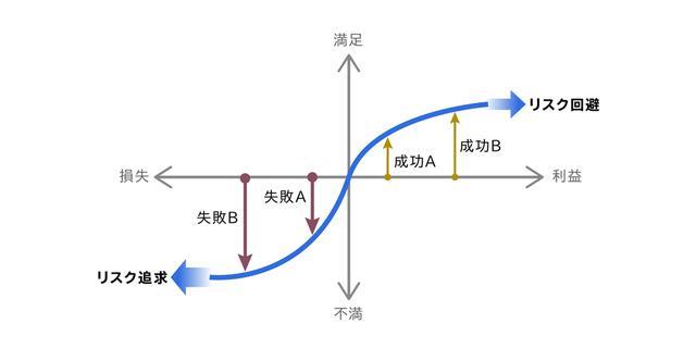 画像: 菊澤研宗著『組織の経済学入門』をもとに作成。