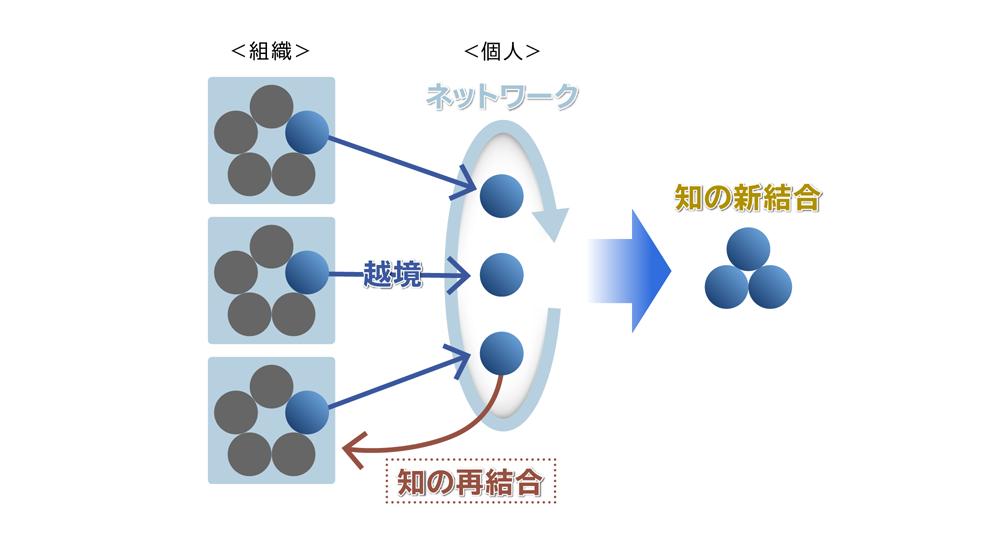 画像: Team Sunriseの活動経験にもとづき佐藤が考案する、「知の再結晶化」のイメージ。