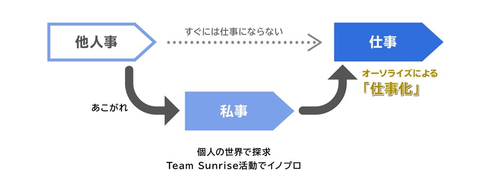 画像: Team Sunriseの活動をもとに佐藤が考案する、「他人事」から「仕事」化へのフロー。