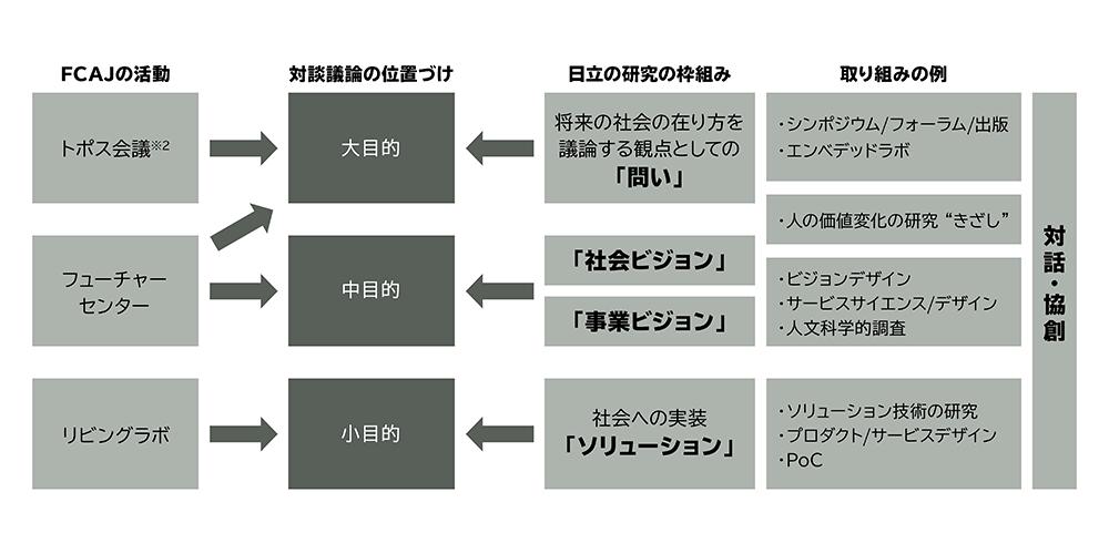 画像: ※2 トポス会議:2012年、経営学者の野中郁次郎氏と紺野登氏により発足した国際会議。国内外の賢者が日本に集まり、対話を通じて将来にわたり重要となるテーマをともに発見し、パースペクティブを得る会議。「トポス」はギリシャ語で「場」を意味し、トピックの語源でもある。