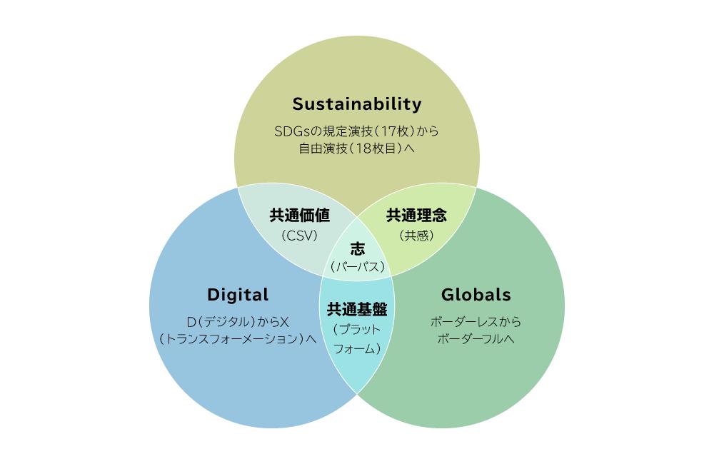 画像2: 名和高司氏の著書『パーパス経営 30年先の視点から現在を捉える』を参考に作成。