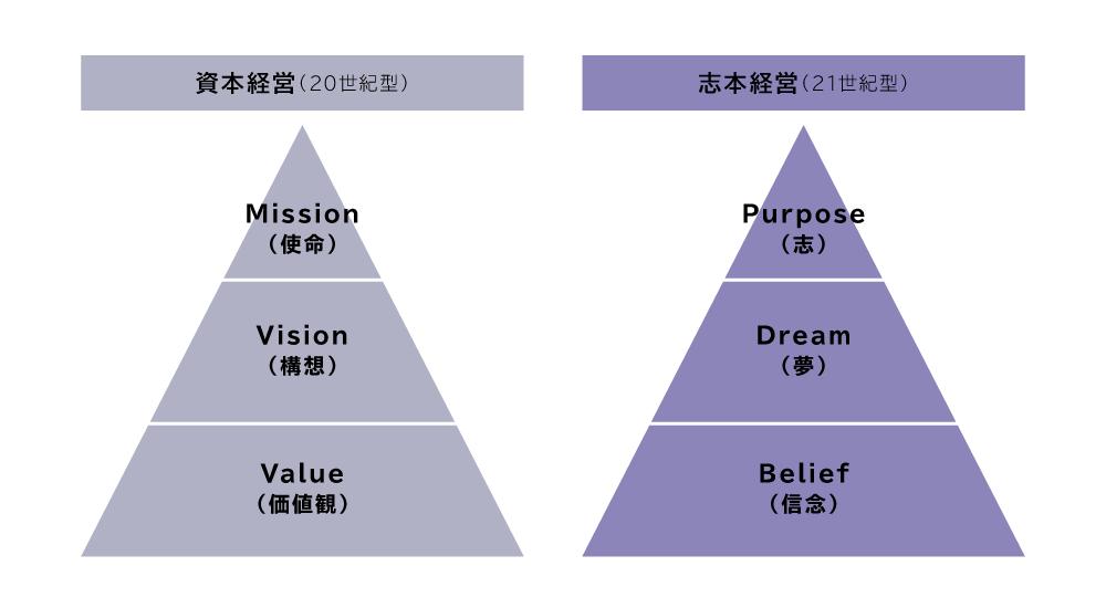画像1: 名和高司氏の著書『パーパス経営 30年先の視点から現在を捉える』を参考に作成。