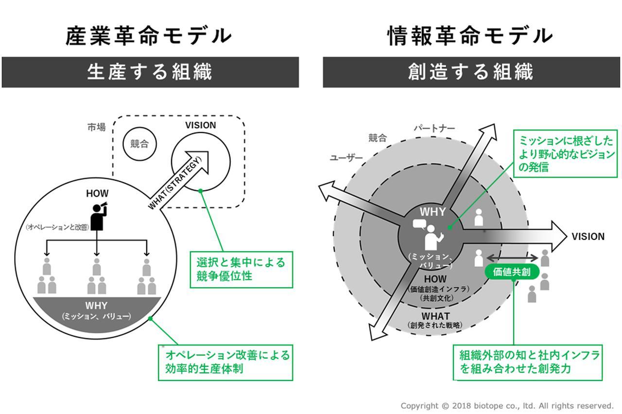 画像: 経営は「産業革命モデル」から「情報革命モデル」へ