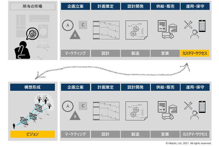 画像: 図 デザイン活動の拡張