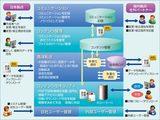 画像: 図1 「活文 Managed Information Exchange Service」の各種機能