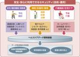 画像: 図1 ヘルスケアのデータ利活用とセキュリティの概要