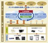 画像: インダストリアルプロダクツビジネスユニットのIoT対応プロダクト事業概要