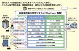 画像: しんきん大阪システムサービス(株)に導入したシステムの概要