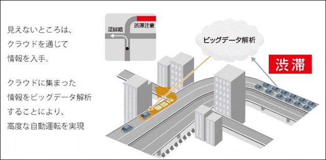 画像4: IoT 自動車事例 IoTが描くクルマの未来像とは