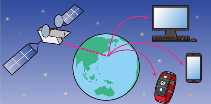 画像: [1] 2000年代はじめ、ネットの発達によりヒトの発信する情報が瞬時に取得可能になりました