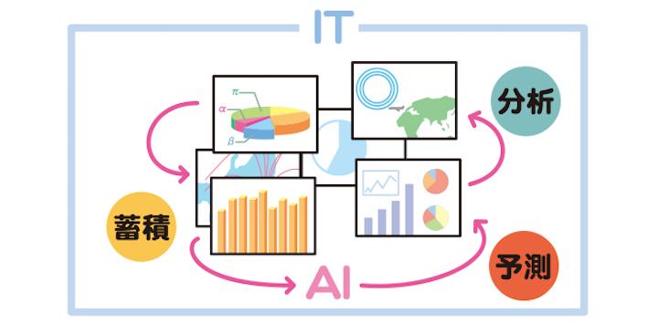 画像: [2] データを蓄積・分析・予測し経営の意思決定を司る「IT」